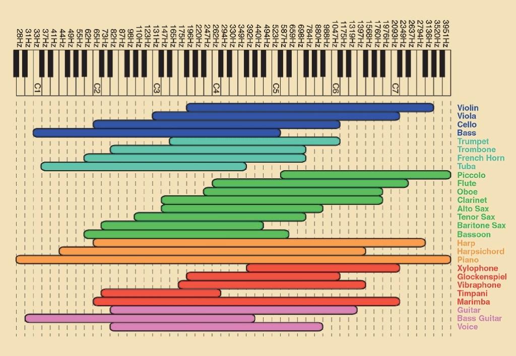 Frequency-chart-haveyouheard-it_mini