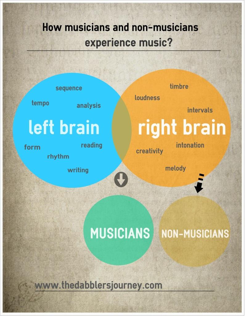 Musician and nonmusician