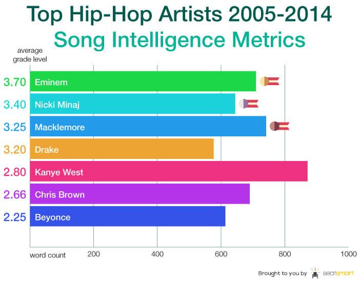 Chart 5 - hip hop artists