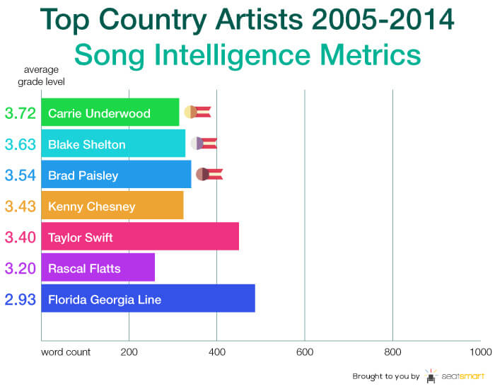 Chart 6-country artist