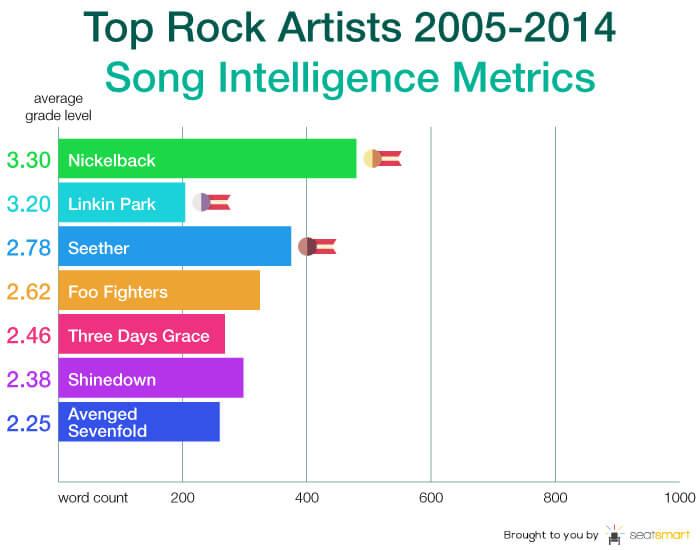 Chart 7-rock artist