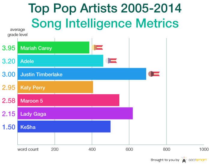 Chart 8-pop artist