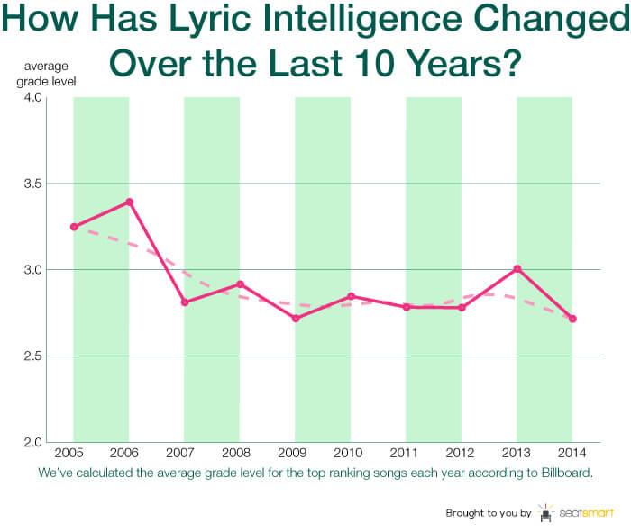 chart 1-lyric intelligence