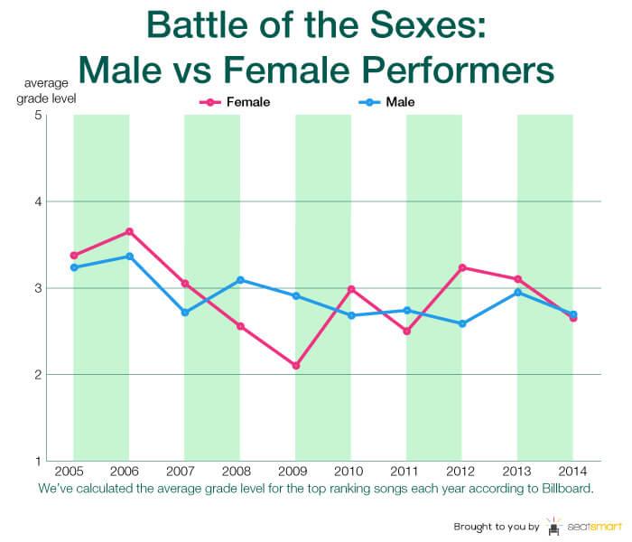 chart 2-male vs female