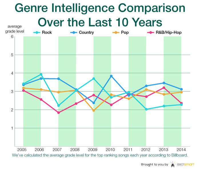 chart 3-genre