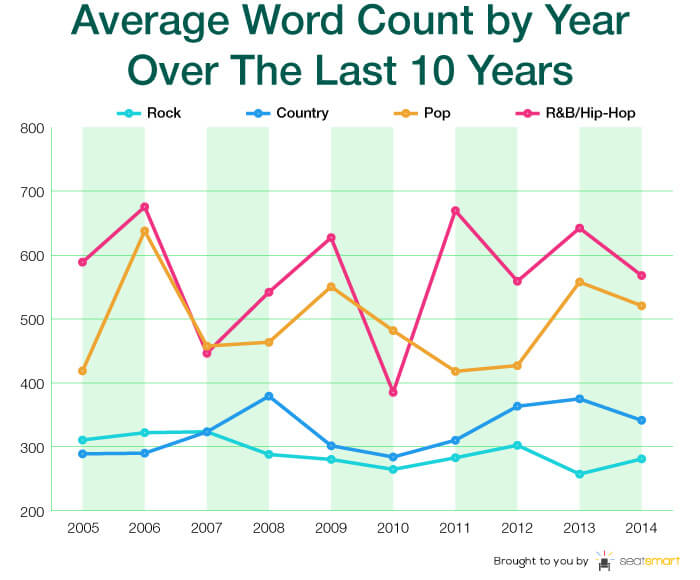 chart 4- word count