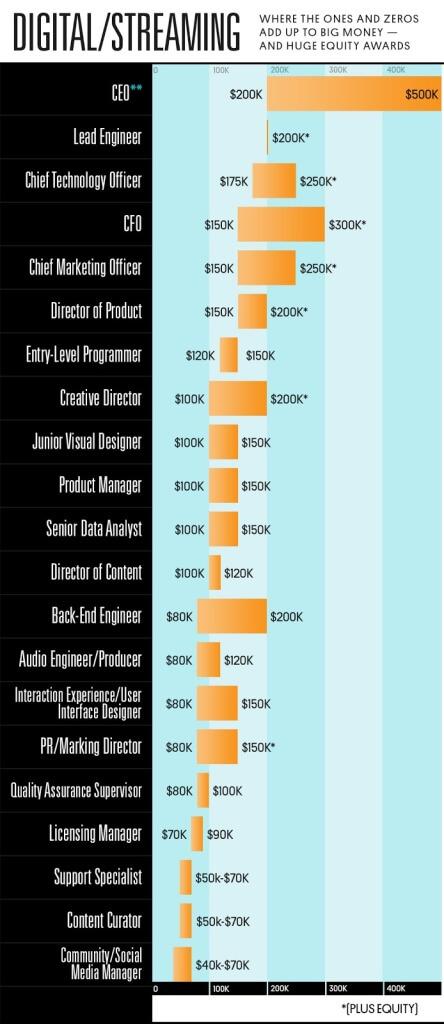 Music Tech salary